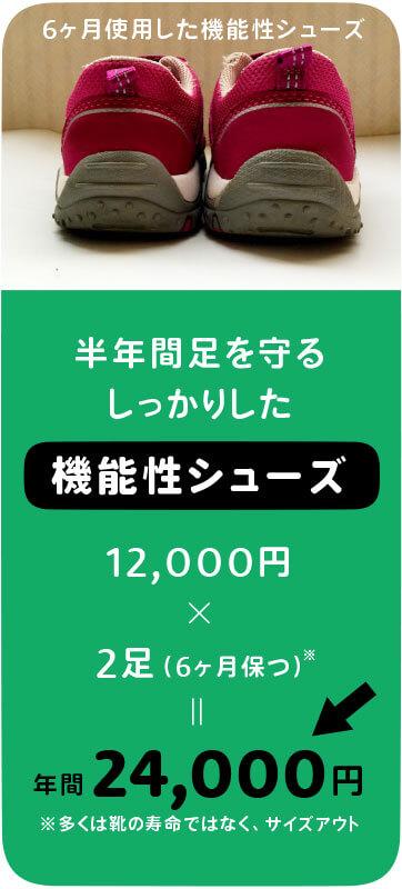 半年間足を守る機能性シューズの年間コスト。一足12,000円×2(半年保つため)=24,000円
